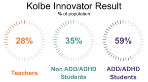ADHD Student Innovator Results